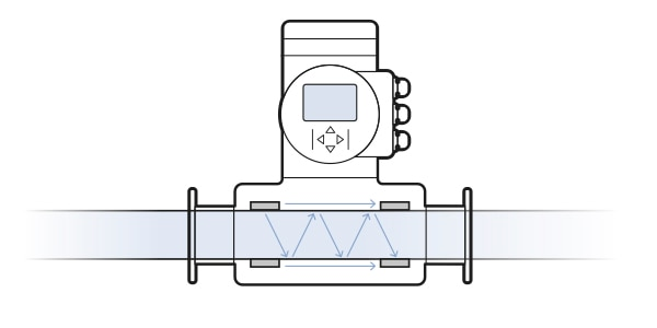 FLOWave cross section showing SAW principle
