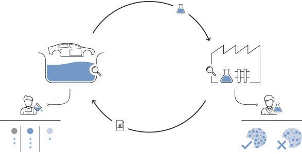 Quality assurance circle